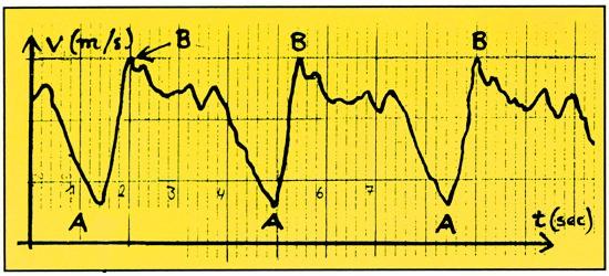 Speedometer Swimming Measuring System
